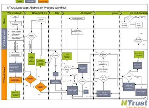 accounts receivable flowchart exle account receivable flowchart create a flowchart