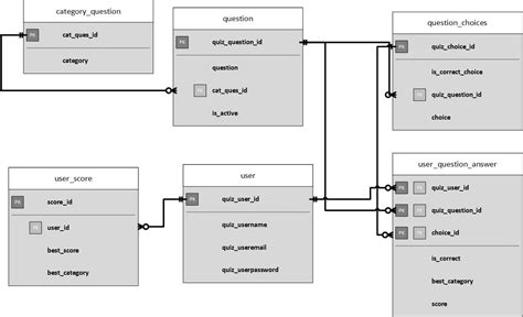layout for quiz mysql what is a good database design approach for my