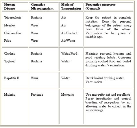 list of plant diseases caused by bacteria ncert solutions class 8 science chapter 2 microrganisms