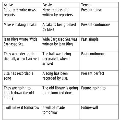 sentence pattern of passive voice tense shift passive past simple pinterest search