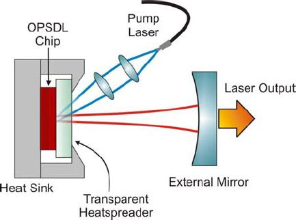 semiconductor laser diode two micron semiconductor disk lasers achieve higher powers spie homepage spie