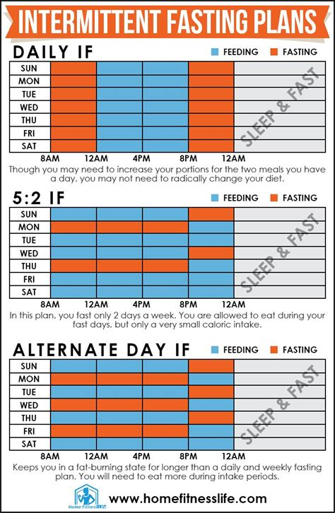 intermittent fasting 91 best intermittent fasting images on fitness