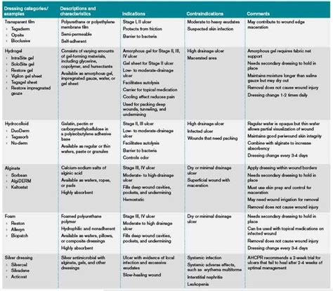 wound assessment chart template wound treatment charts how should physicians assess and