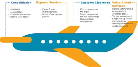 air freight dubai air freight air charter air cargo services three
