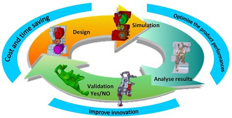 design simulator crash fe simulation in the design process theory and application intechopen