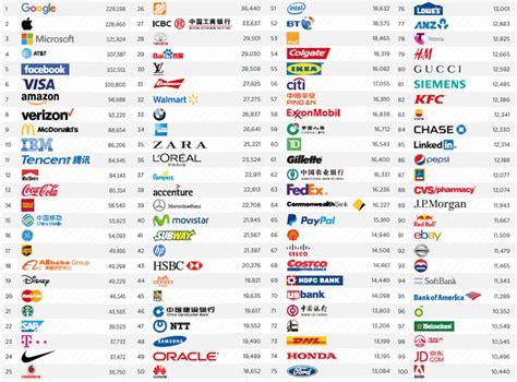 imagenes vectoriales marcas ranking mundial de marcas clasificaci 243 n del quot top 100