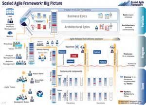 scaled agile framework safe les fondements