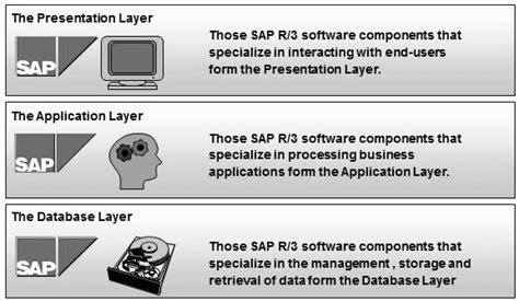 tutorialspoint sap abap sap architecture and installation sap gui