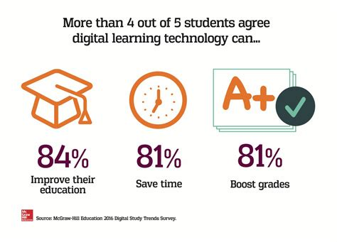 on tech edu a series on education and technology books new survey data four out of five college students say