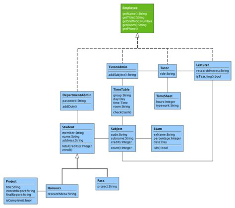 draw uml class diagram how do you like to draw uml diagrams stack overflow