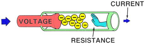 define resistor current electronics gurukulam what is resistance