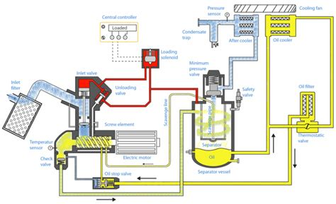 oil injected rotary screw compressors work air