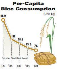 consumption pattern definition english rice consumption falls to new low last year
