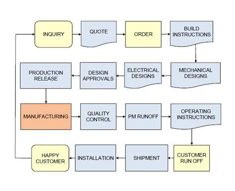lsu mechanical engineering flowchart flowchart mechanical engineering create a flowchart