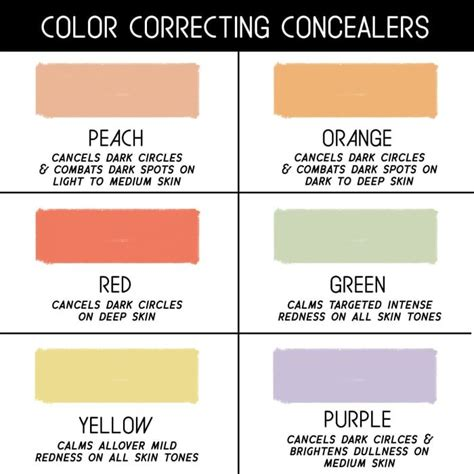 what color corrects circles colour correcting color correctors different colours