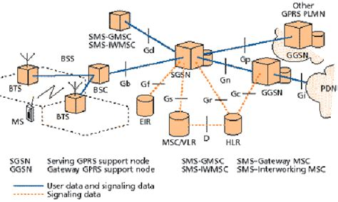 gprs architecture diagram umts technology gprs system architecture