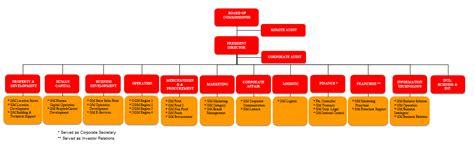 desain struktur organisasi modern struktur organisasi organization structure alfamartku