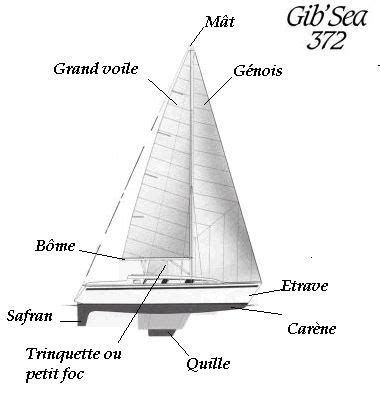 safran bateau a voile fiche lexicale les 10 mots du voilier projet educatif