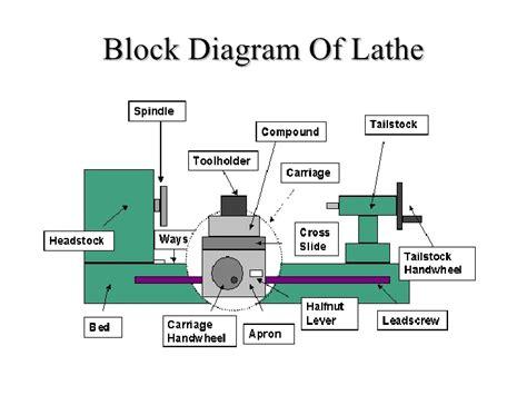lathe machine diagram with labeling lathe machining presentation