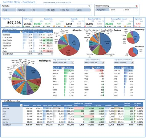 commercial model portfolio exle budget dashboard excel template excel spreadsheet