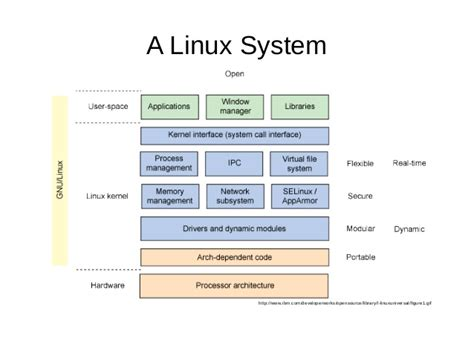 tutorialspoint kernel an introduction to linux