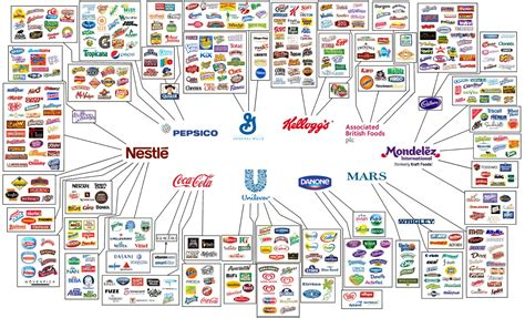 Who Owns Who Owns Your Food Food Corporations To Health With That