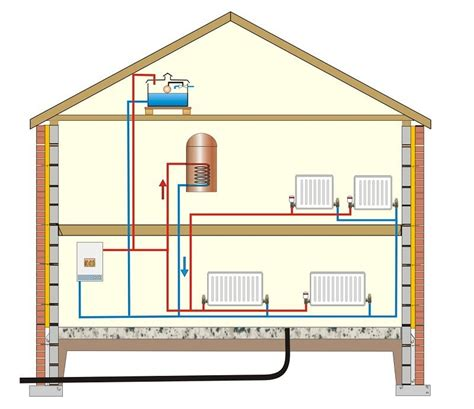 Central Heating Plumbing by Modern Central Heating