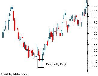 stock pattern doji idx stock analysis