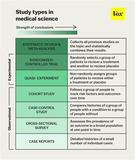 what level of evidence is a cross sectional study julia belluz on twitter quot the one chart you need to