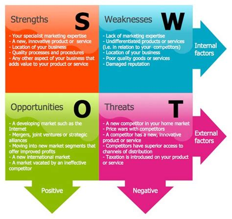 Swot Analysis Havard Mba by This Diagram Was Created In Conceptdraw Pro Using The Swot