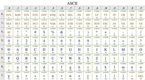 ascii lettere character sets encodings and unicode