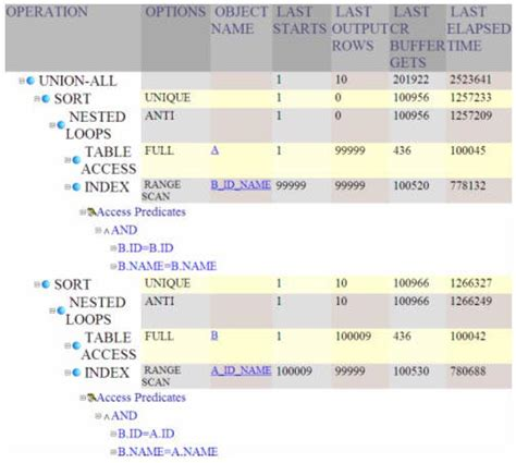 Sql Compare Two Tables by All Categories Wizardbertyl