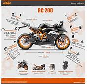 7 Things You Need To Know About The KTM RC 200