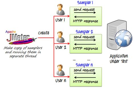performance test performance testing using jmeter