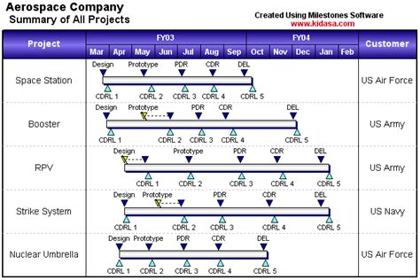 Excel Milestone Chart Bing Images Milestone Chart Excel Template