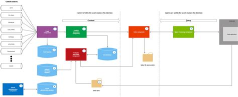 sharepoint components diagram image gallery sharepoint 2013 overview