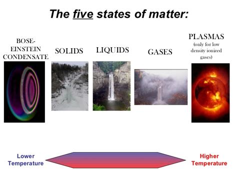 Does The School Of Mba Matter by States Of Matter Def