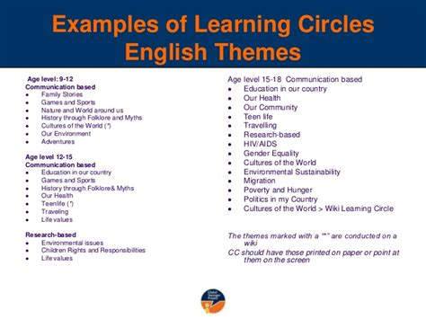 themes for an english presentation exles of learning circles english