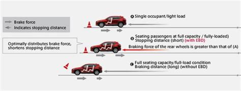 Ebd Auto by Mazda Brake Assist And Ebd Active Safety Technology