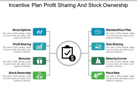 incentive plan profit sharing stock ownership