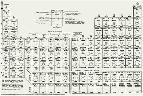 tavola periodica con numeri di ossidazione da stare prove sperimentali