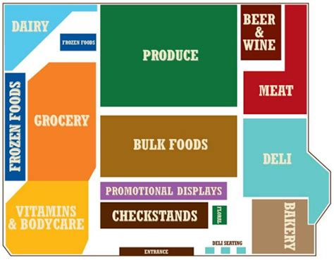 supermarket layout and marketing sprouts a grocery chain out of phoenix is changing the