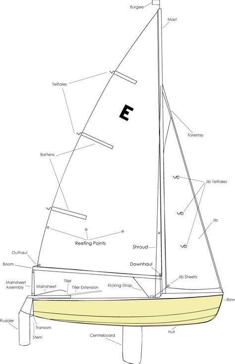 sailboat diagram caution water sailing boat anatomy