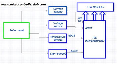 diagram of measure solar panel parameters measurement system