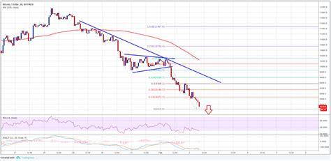 bitcoin price usd bitcoin price analysis btc usd to extend declines
