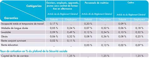 Salaire Plafond De La Sécurité Sociale by Maintien Des Cotisations Pr 233 Voyance Et D 233 Cote De 25 En
