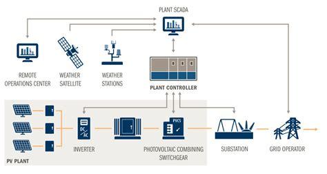 Plant Controller by Solar Power Plant Solar Farm Solar Investment Solar Project
