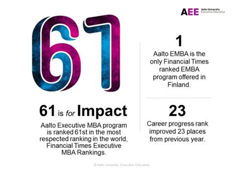 Aalto Mba Ranking by Financial Times Global Top 100 Ranking The Aalto