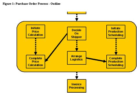 oasis web services business process execution language ws bpel 2 0