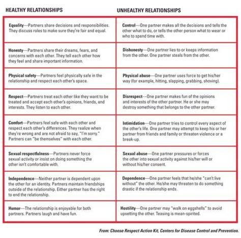 pattern behavior in spanish all worksheets 187 building healthy boundaries worksheets